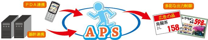 POP ポップ 作成 作製 ソフト APS
