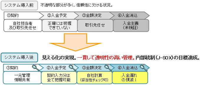 リベート管理システム 運用イメージ