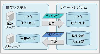 リベート管理システム 標準システム連携