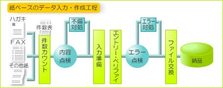 紙ベースのデータ入力・作業工程