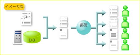 作業フロー イメージ図