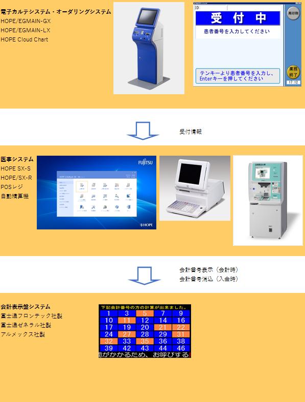 会計表示盤システム形態